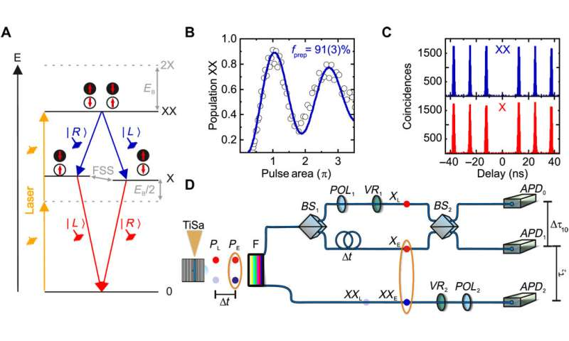 ***Researchers demonstrate teleportation using on-demand photons from quantum dots