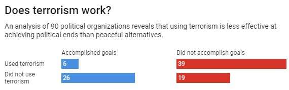 Does terrorism work? We studied 90 groups to get the answer