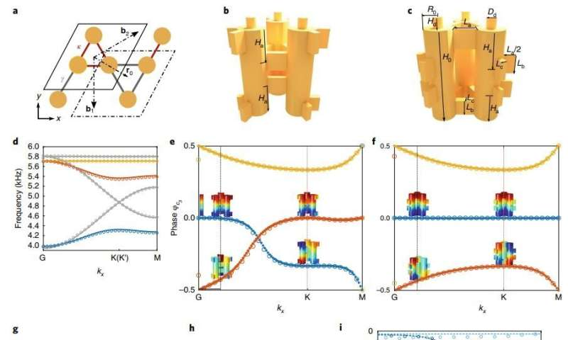 Researchers discover a metamaterial with inherently robust sound transport