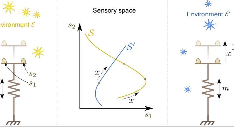 A new approach to infuse spatial notions into robotics systems