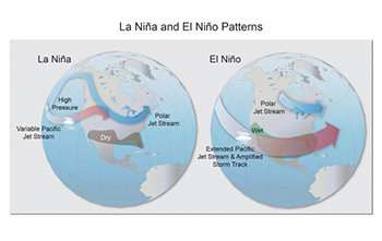 Future impacts of El Niño, La Niña likely to intensify