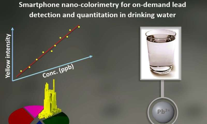 Researchers create smartphone system to test for lead in water