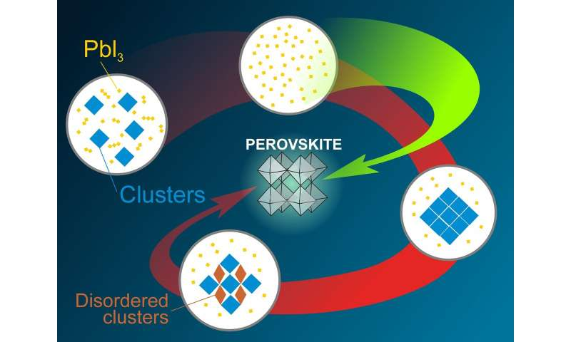 RUDN Chemists Found Out How to Avoid Byproducts in the Synthesis of Perovskites