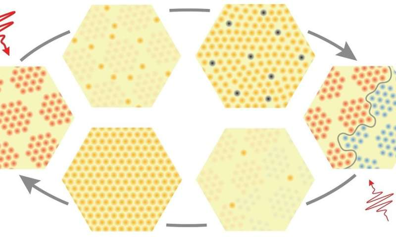 Researchers switch material from one state to another with a single flash of light