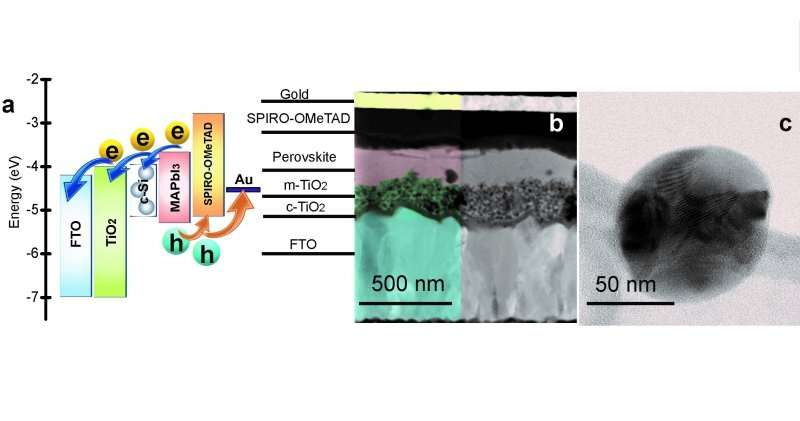 Researchers use silicon nanoparticles for enhancing solar cells efficiency
