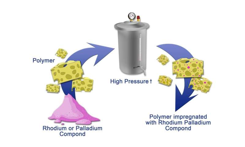 Scientists suggested an eco-friendly way of obtaining highly active catalysts