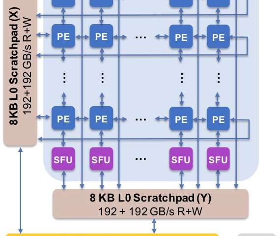 Unlocking the promise of approximate computing for on-chip AI acceleration