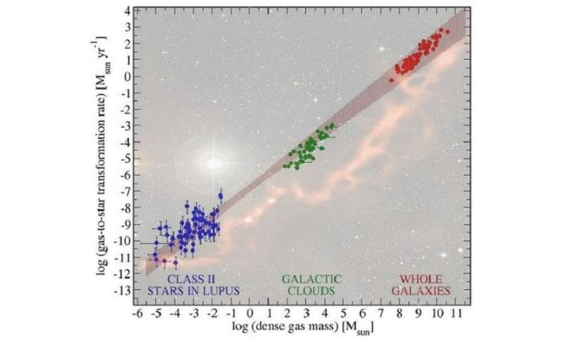Astronomers find a universal correlation that could unify the study of star formation