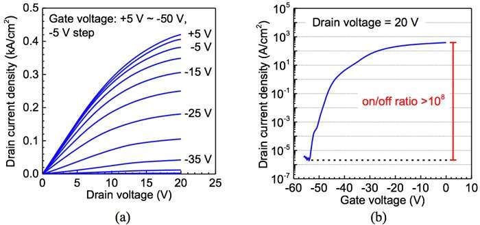 Development of world's first vertical Ga2O3 transistor through ion implantation doping