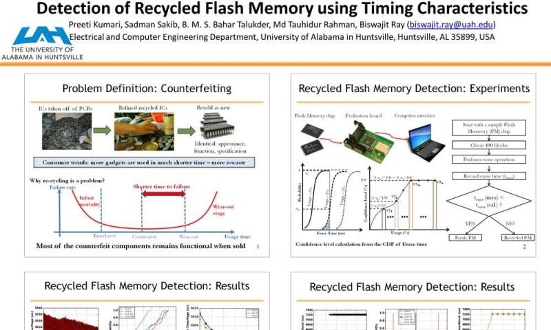 Researchers develop novel technique to identify counterfeit flash memory