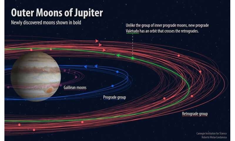 A dozen new moons of Jupiter discovered, including one 'oddball'