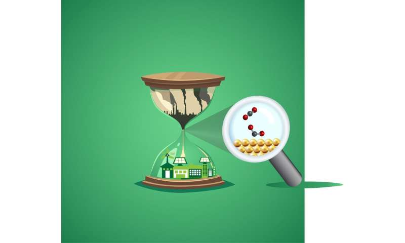 After 150 years, a breakthrough in understanding the conversion of CO2 to electrofuels
