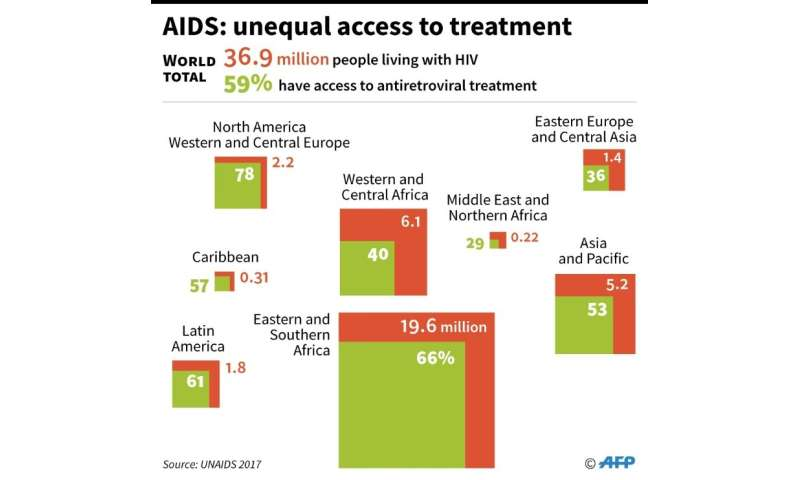 AIDS: unequal access to treatment