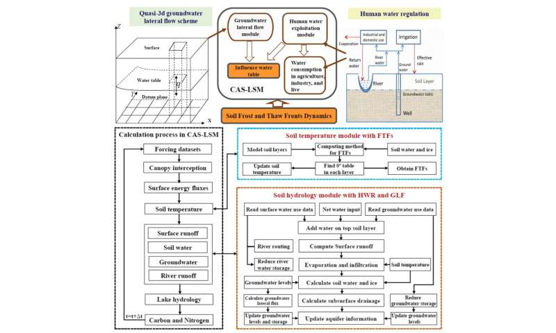 A land model with groundwater lateral flow, water use, and soil freeze-thaw front dynamics