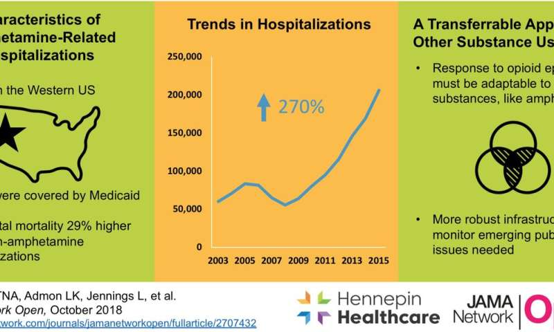Amphetamine-related hospitalizations surged between 2003 and 2015