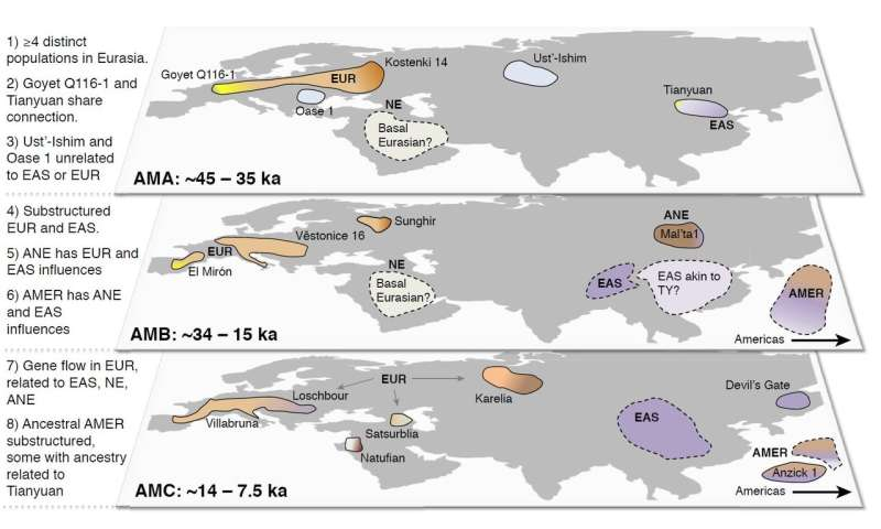 Ancient Eurasian DNA sequencing is revealing links with modern humans