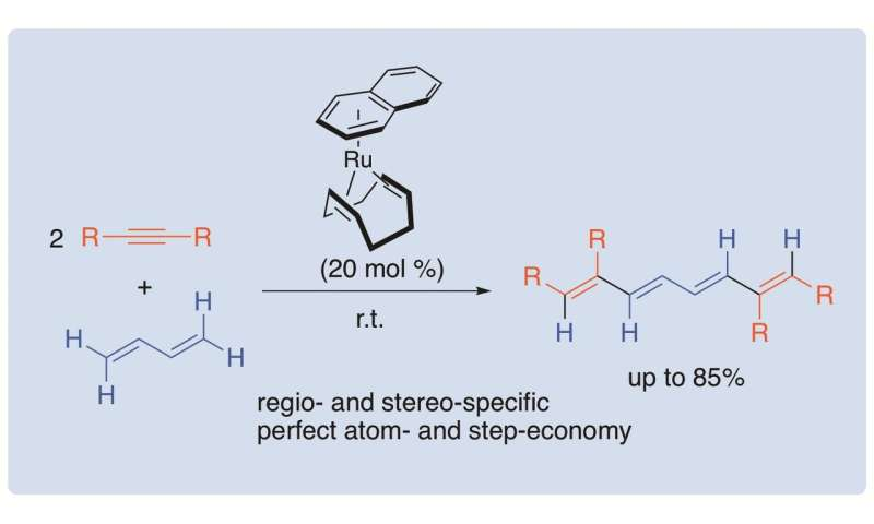 An efficient approach of conjugated tetraenes from butadiene and alkynes