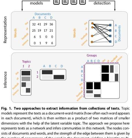 A new complex network-based approach to topic modeling