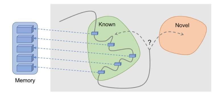 A new method to instill curiosity in reinforcement learning agents