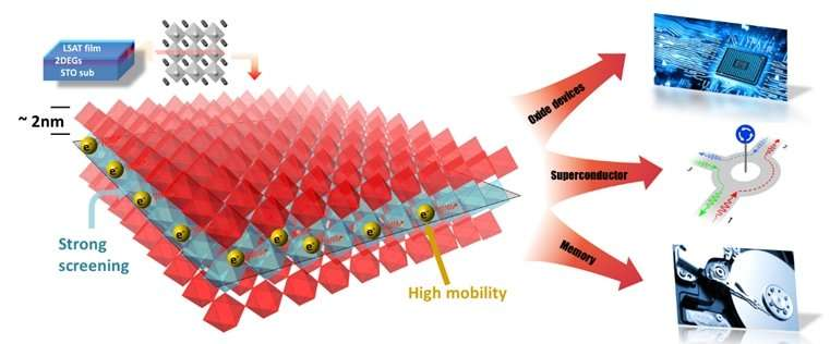 An expressway for electrons in oxide heterostructures