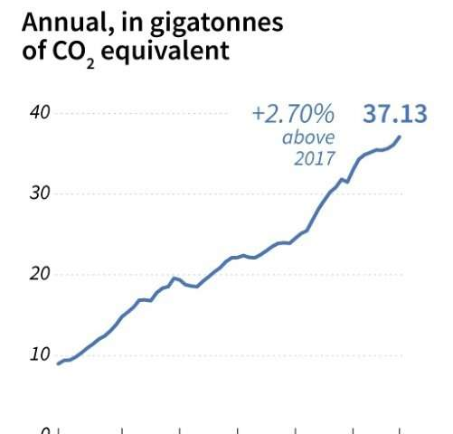 Annual carbon emissions in gigatonnes of CO2 equivalent