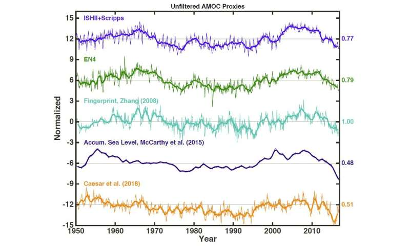 Atlantic circulation is not collapsing -- but as it shifts gears, warming will reaccelerate