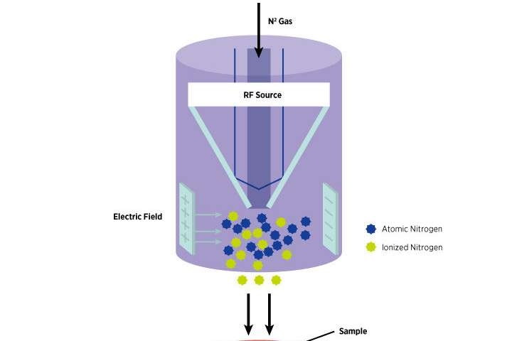 Atomic nitrogen route to new 2-D semiconductors