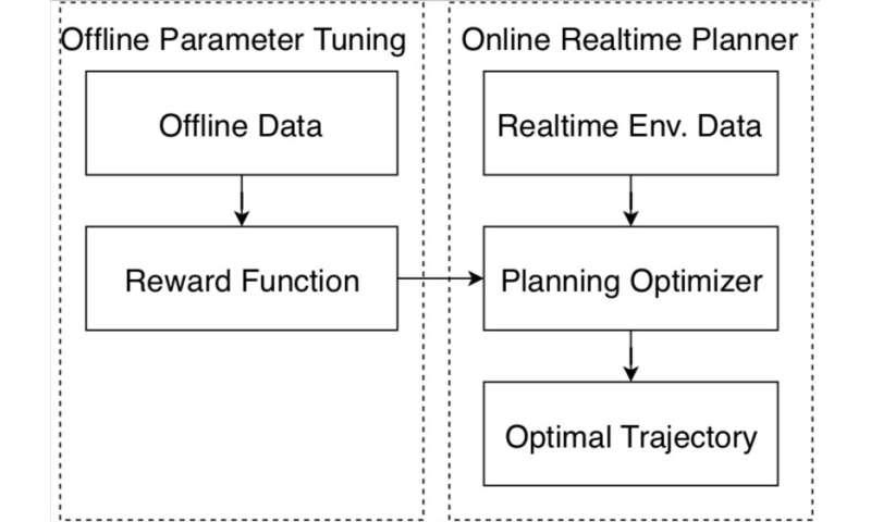 Baidu researchers develop a new auto-tuning framework for autonomous vehicles