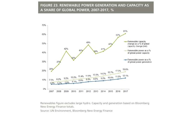 Banking on sunshine: World added far more solar than fossil fuel power generating capacity in 2017