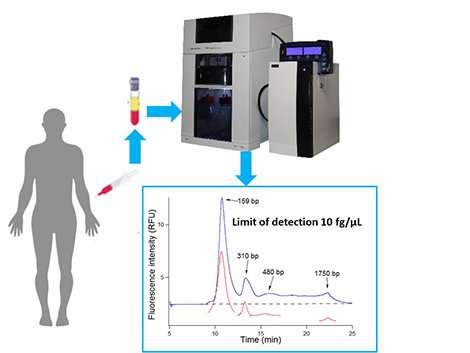BIABooster: A more sensitive device for characterizing DNA in blood circulation