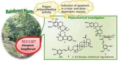Bioactive novel compounds from endangered tropical plant species