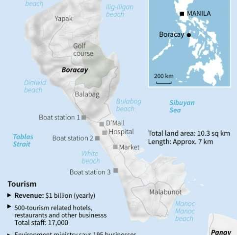 Boracay is the best known holiday island in The Philippines.