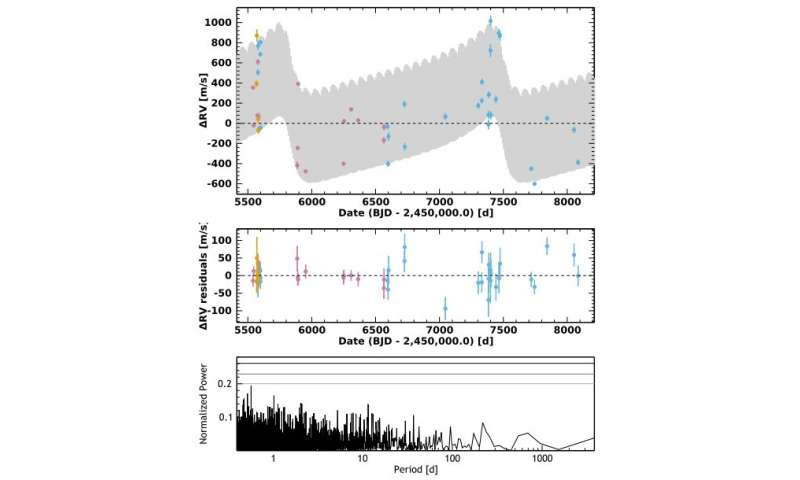 Brown dwarf detected in the CoRoT-20 system