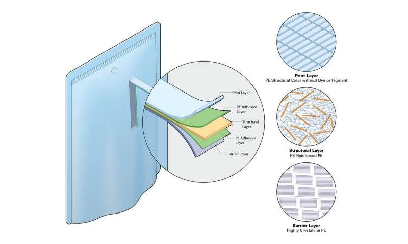 Building a better polyethylene