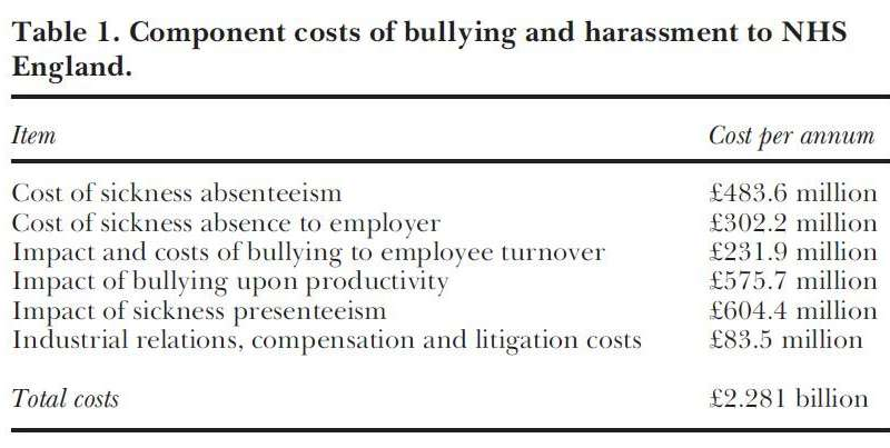 Bullying and harassment in the NHS could be costing billions