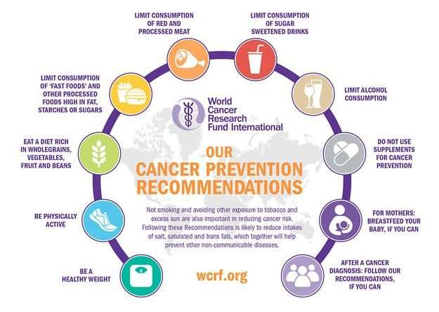 Cancer prevention research and practice—the way forward to tackle rising cancer burden