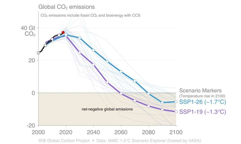 Carbon emissions will reach 37 billion tonnes in 2018, a ... on