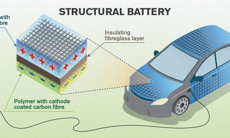 Carbon fiber can store energy in the body of a vehicle