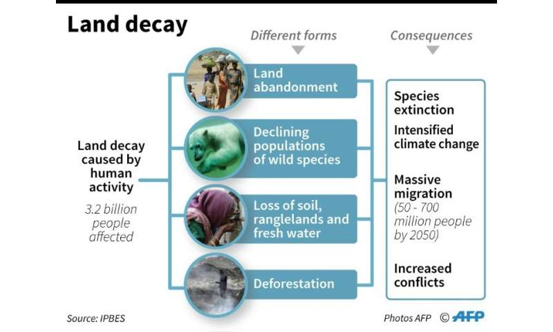 Causes and consequences of land decay, according to a report released by the Intergovernmental Science-Policy Platform on Biodiv