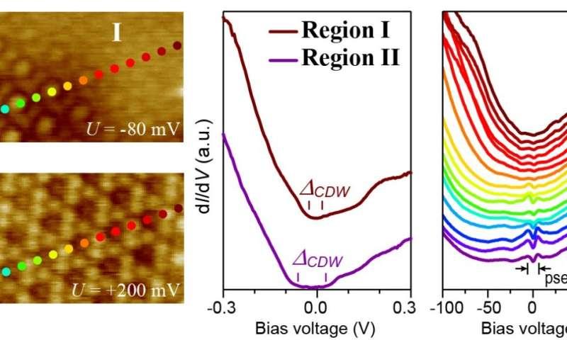 Charge density wave inhomogeneity and pseudogap in 1T-TiSe2