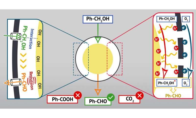 Chemist Developed Egg-like Nanoreactors from Titanium Dioxide and Graphene