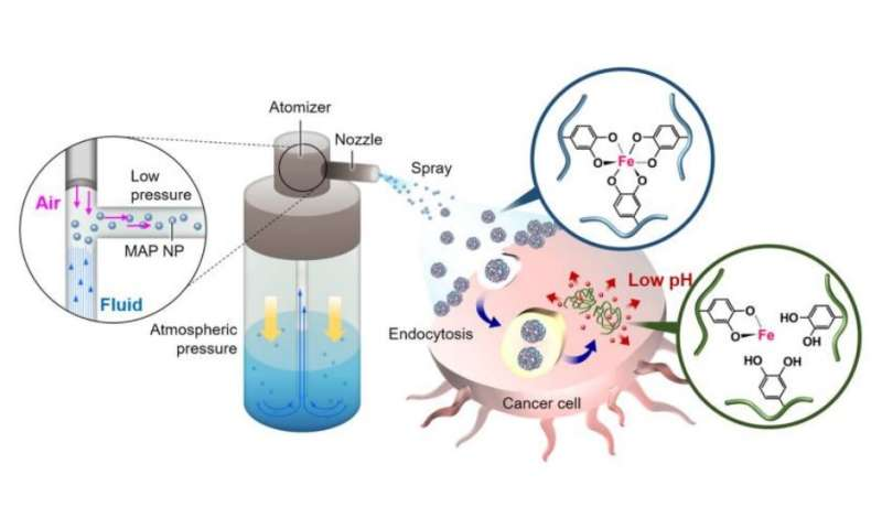 Chemo spray may offer alternative to conventional chemotherapy