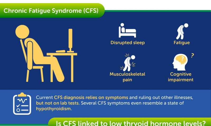 Chronic Fatigue Syndrome Possibly Explained By Lower Levels Of Key