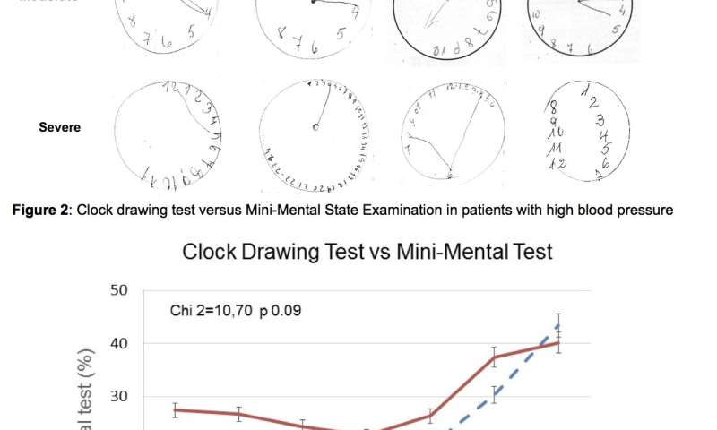Clock drawing cognitive test should be done routinely in patients with high blood pressure