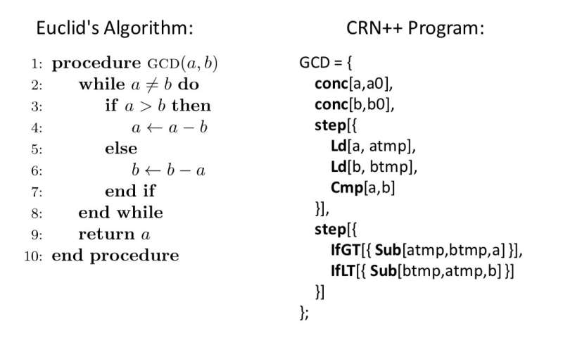 CRN++: A new molecular programming language