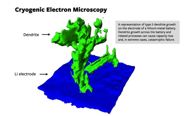 Cryo-electron microscopy sheds new light on batteries