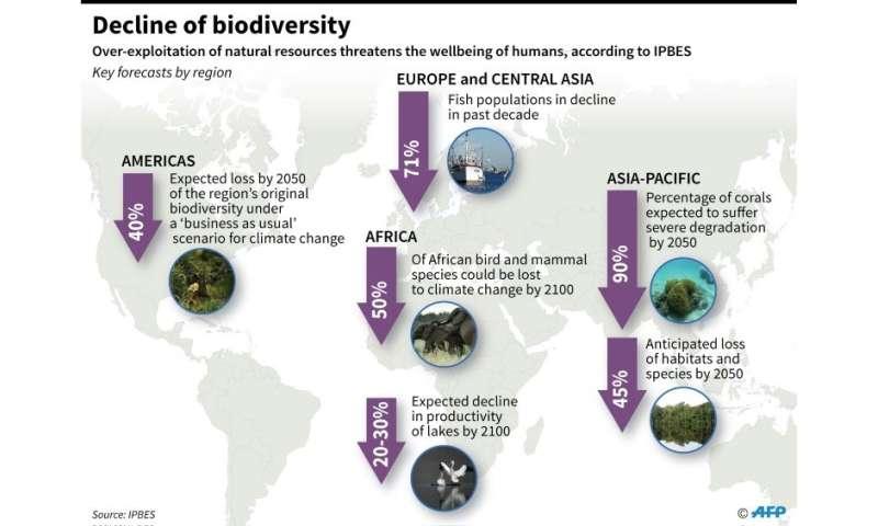 Decline of biodiversity