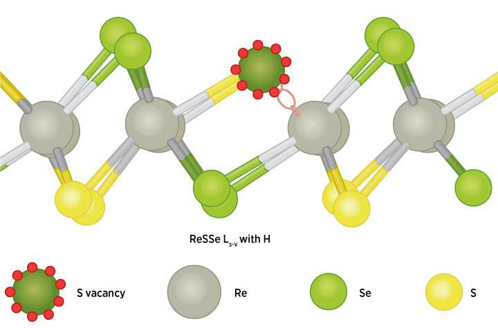 Defects in nanoparticles help to drive the production of hydrogen, a clean-burning fuel