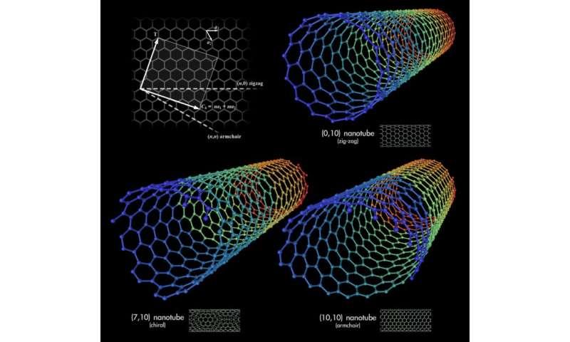 Deformation of nanotubes to control conductivity