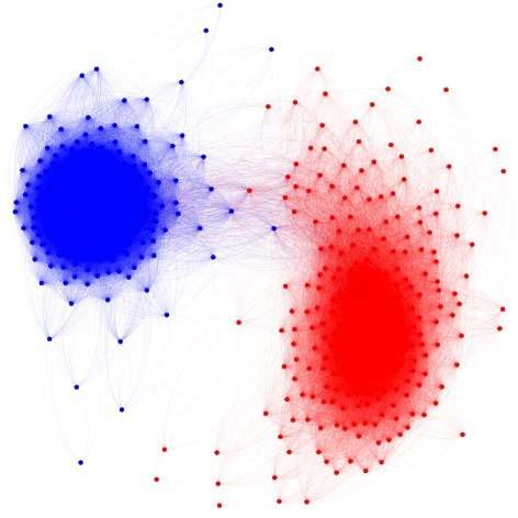 Democrat/Republican divide is worst it's ever been
